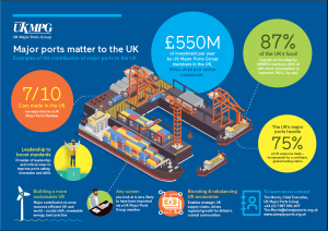 UK Major Ports welcomes key recommendations of Lords Coastal Regeneration report